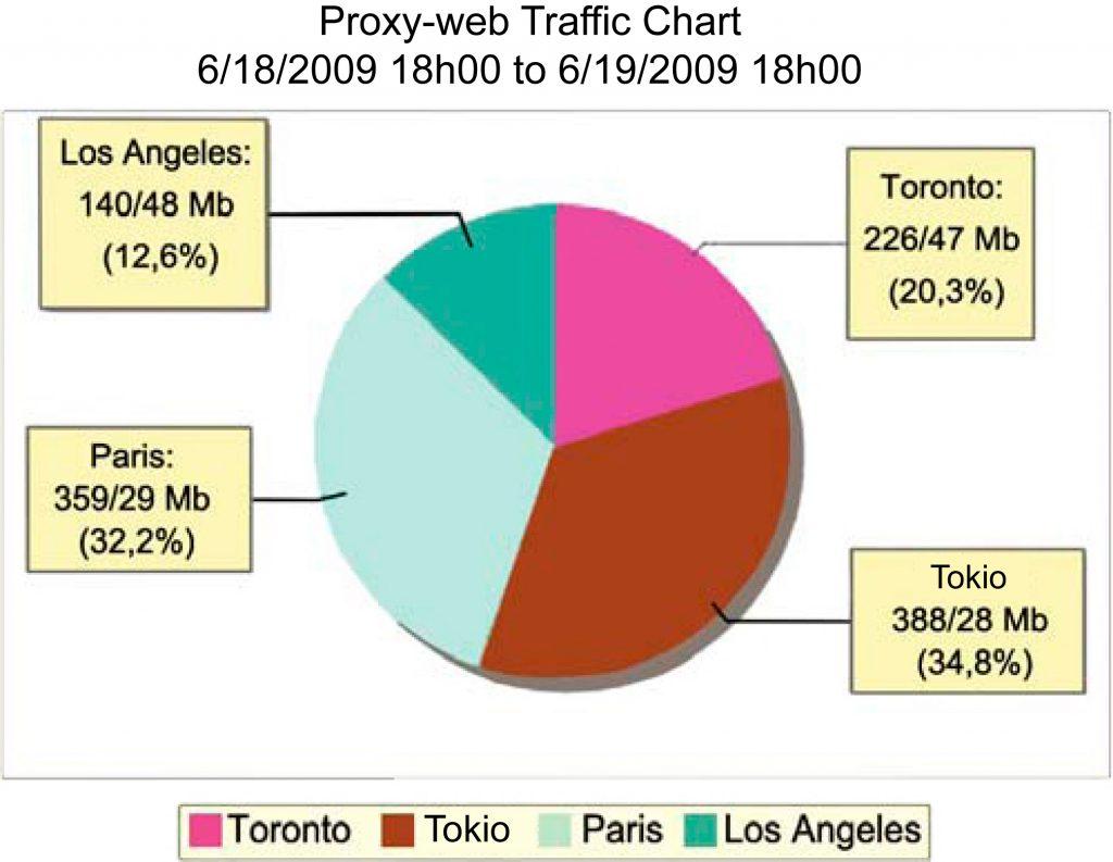 Traffic Matrix Proxy-web Source