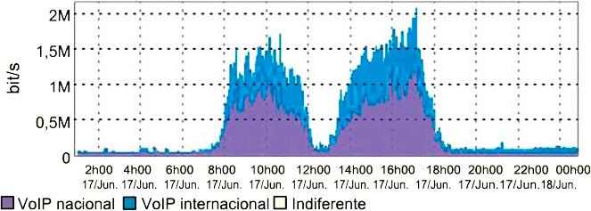 Matriz de tráfego origem VoIP