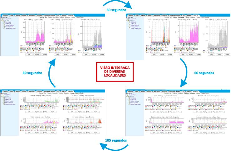 Figura 2: Mecanismo de cambio de graphsets a cada período de tempo. Posibilidad de supervisión automatizado entre diversas localidades de la red, garantizando una visión integradora.
