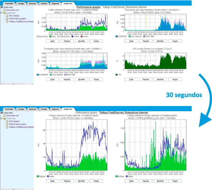 Figura 3: NOC Display utilizado no SLAview para análise desempenho dos principais parâmetros da rede.