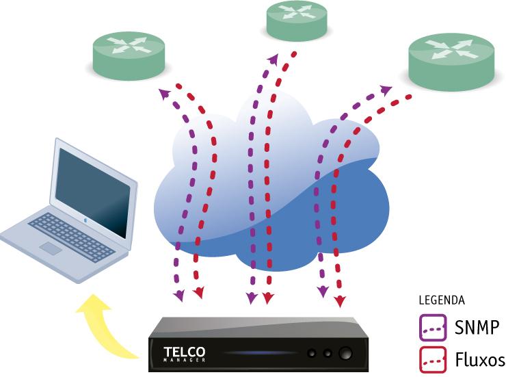 Figura 1: Ilustración que demuestra el tráfico de requisiciones SNMP y de flujos como NetFlow, JFlow, SFlow y Netstream.