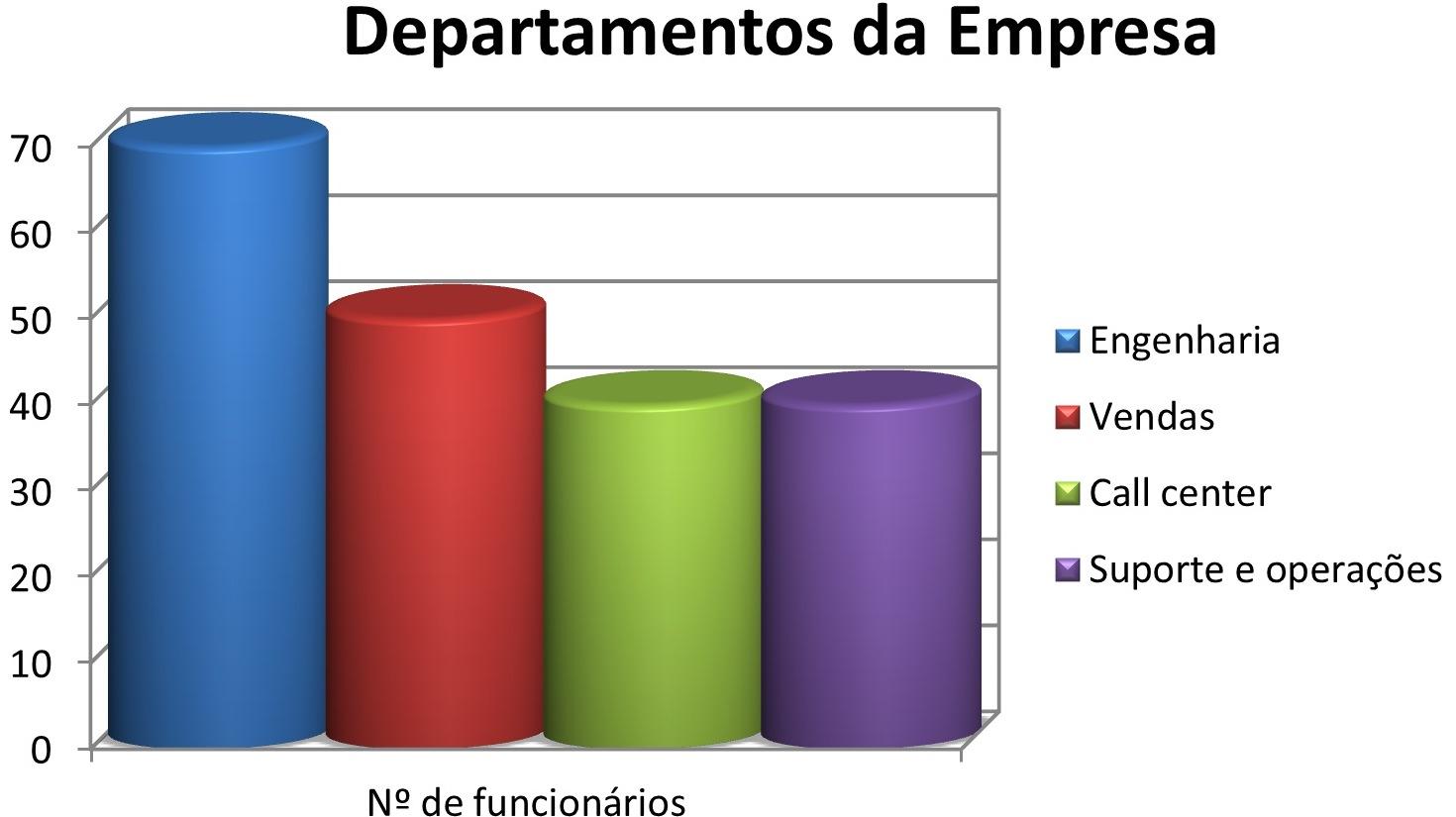 Número de funcionários da empresa