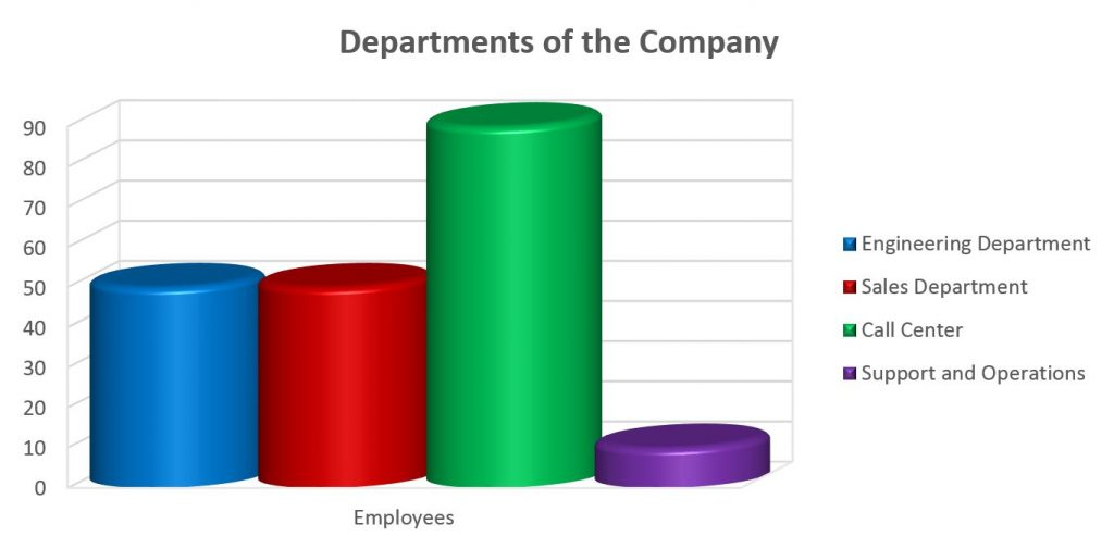 Number of Company's Employee