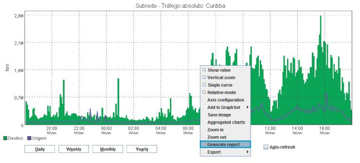 Figura 1: Gerando um relatório através de um gráfico no TRAFip.