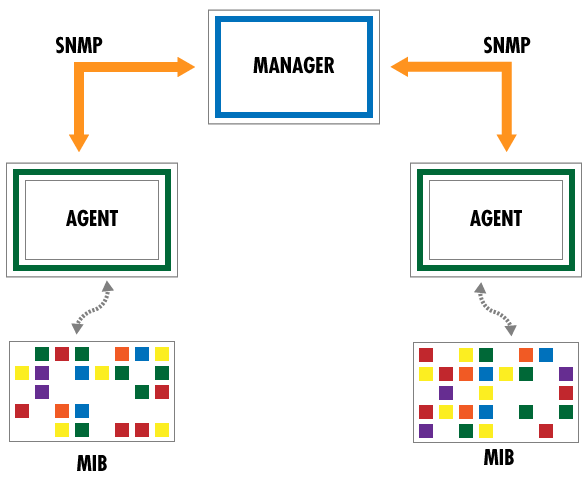 Figure 1: Management model of SNMP