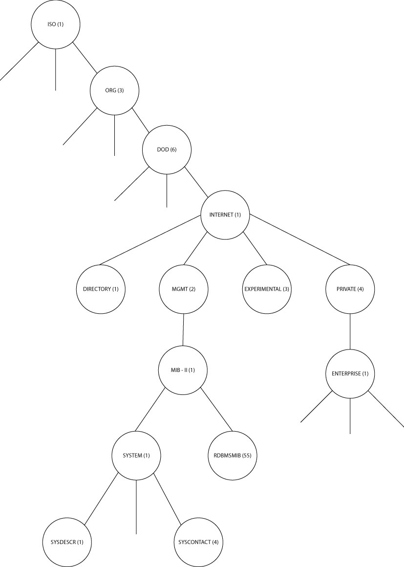 Figura 2: Hierarquia da MIB