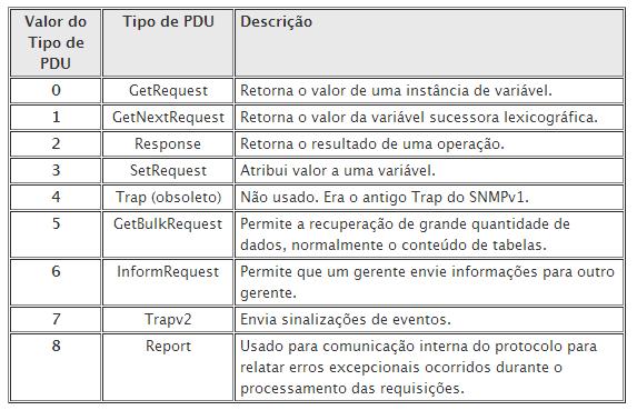Figura 4: Tipos de mensagens do SNMP v2c