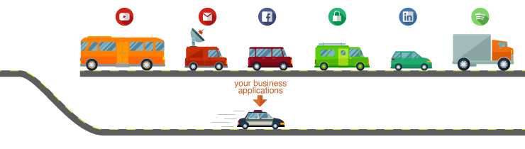 Figure 2: Freeing a track of the road for applications that are important to business operations
