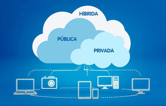 Figura 1: Ilustração dos tipos de cloud: híbrida, pública e privada