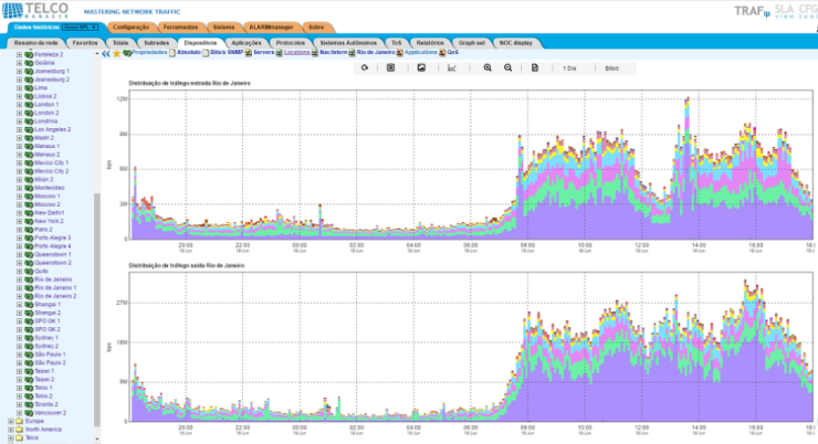 Other examples of charts on Telcomanager