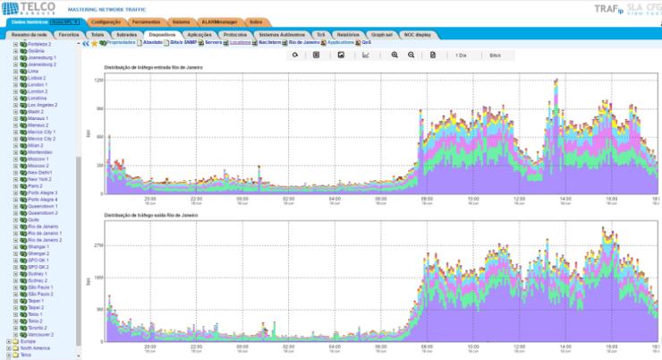 Figura 4: Outros exemplos de gráficos dos sistemas da Telcomanager