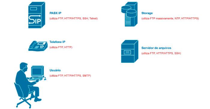 Figura 1: Exemplos de usos dos protocolos