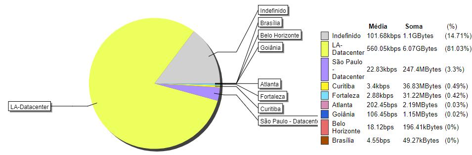 Gráfico agregado do perfil de tráfego em matriz sub-redes x sub-redes
