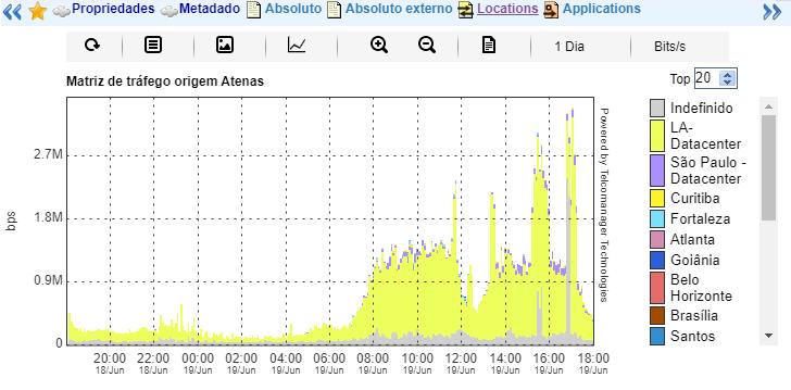 Gráfico do perfil de tráfego em matriz sub-redes x sub-redes