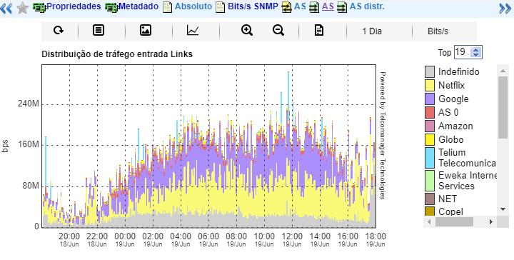 Gráfico do perfil de tráfego em distribuição AS x grupo de interfaces