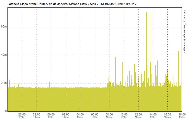 Gráfico de latencia del dispositivo