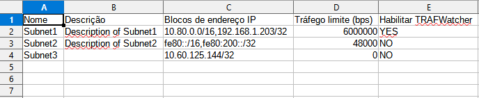 Spreadsheet of the importation file of the subnetworks