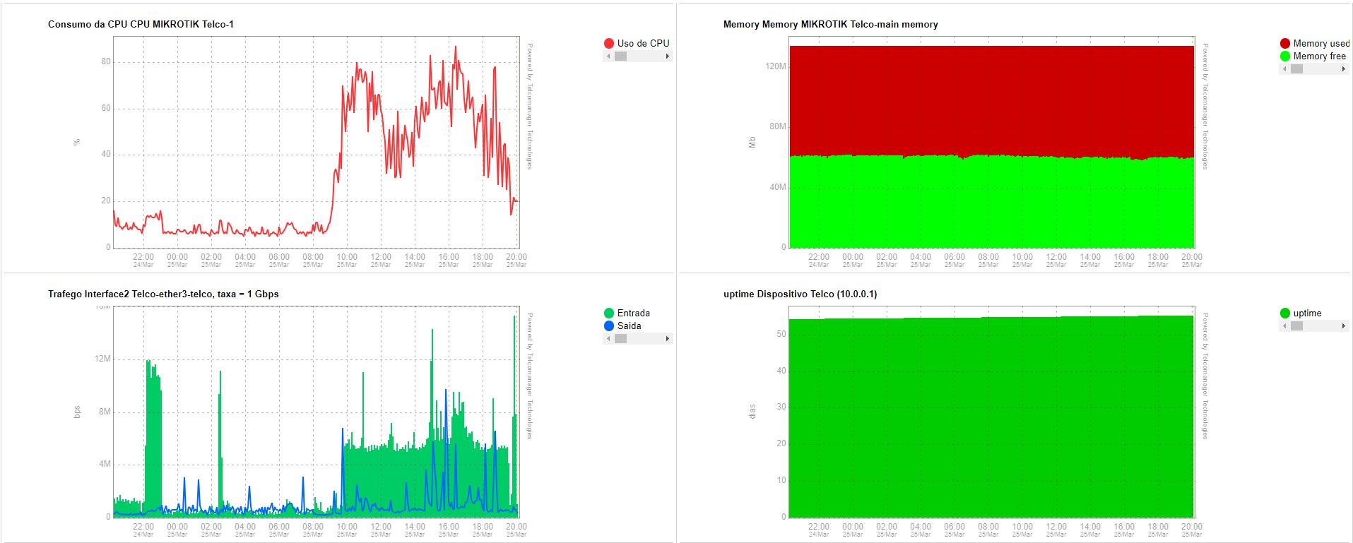 Graph Set em NOC Display