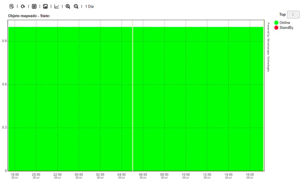 Ejemplo de un gráfico de un perfil de recogida en el SLAview