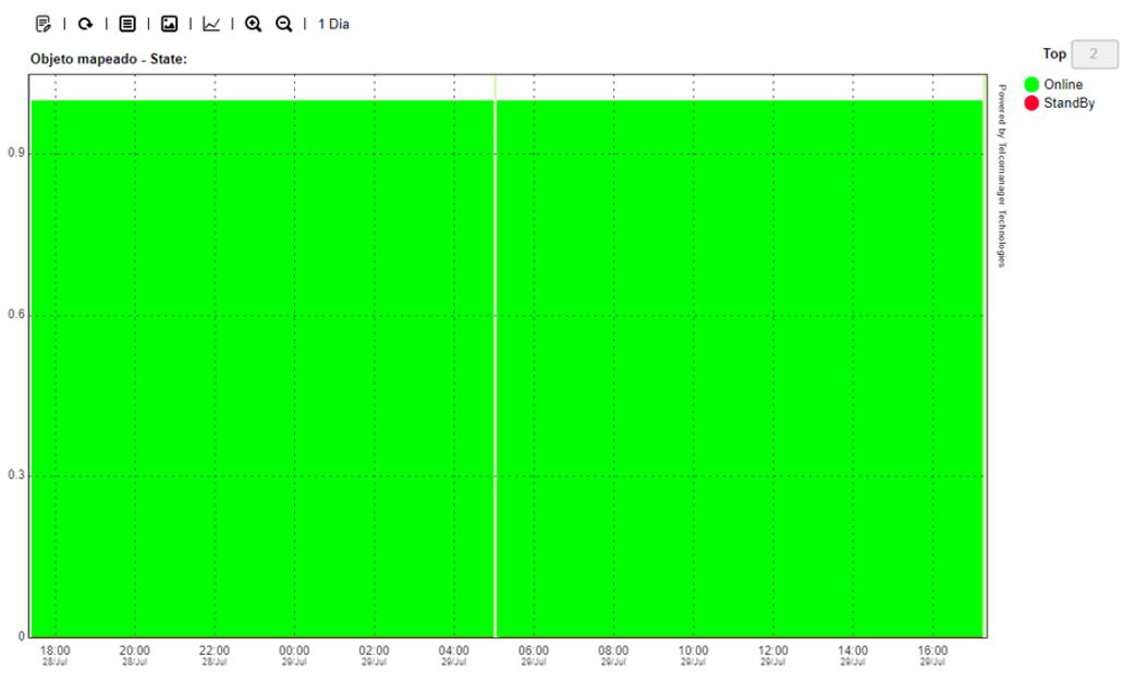 Exemplo de gráfico do estado do banco no SLAview